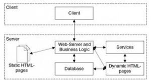 Web Application Architechture – Client / Server Architecture