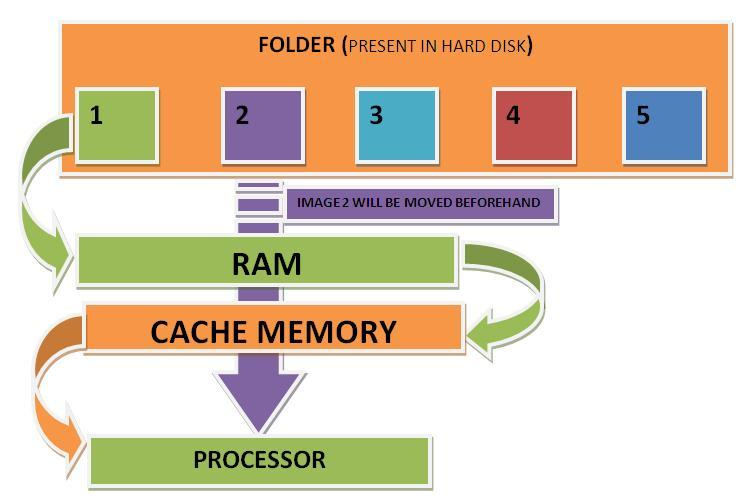 How Cache memory works1