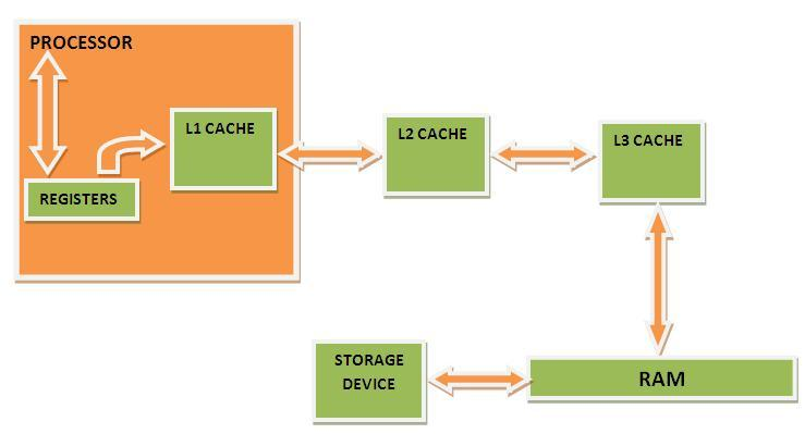 How Cache memory works2