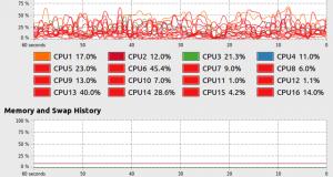 Xem thông tin hoạt động của CPU và Bộ nhớ trên Ubuntu