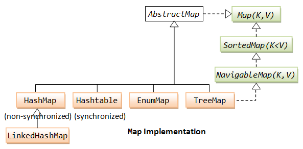 The Map Hierarchy
