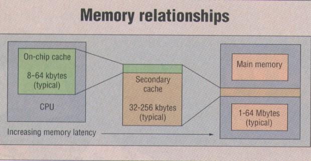 memory relationships