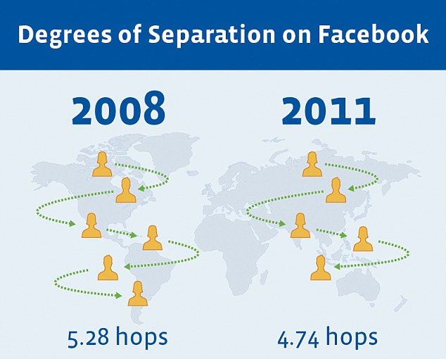 The average person needs just 4.74 'hops' to get to anybody in the world, be it a Hollywood star or a peasant living in the rural China. The figure has gone down from 5.28 in 2008 and has been caused by the rise in social networking and sharing websites. Read more: http://www.dailymail.co.uk/sciencetech/article-2064746/Facebook-shrinks-degrees-separation-just-FOUR.html#ixzz3ojmUWBKX Follow us: @MailOnline on Twitter | DailyMail on Facebook