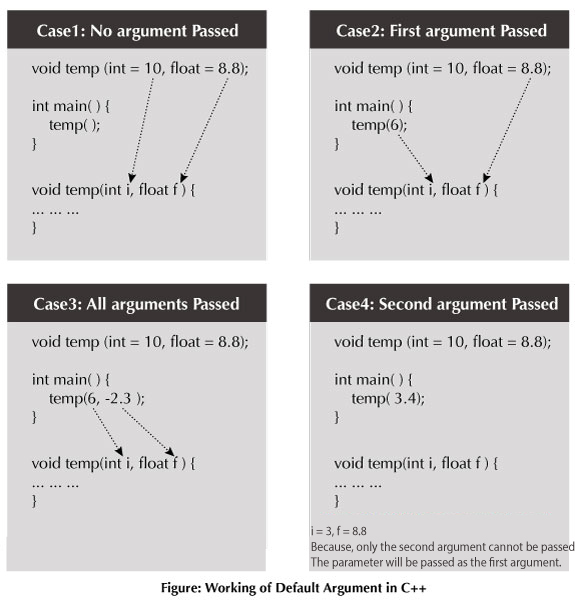 Working of default arguments in C++