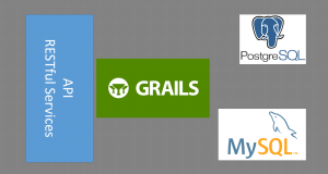 consume web service from Grails 4