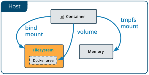 How to share local files to Docker containers